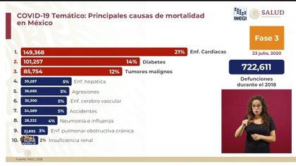 La tercera parte de los muertos en México son por enfermedades cardiovasculares (Foto: SSA)