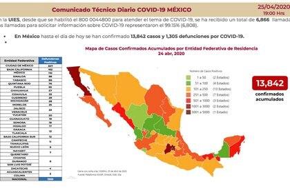 En México, el número de casos de personas infectadas por COVID-19 aumentó a 13,842 pacientes confirmados (Foto: SSa)