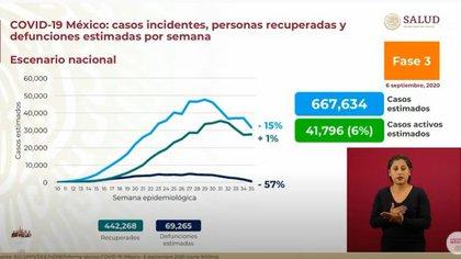 La SSa informa diariamente el avance de la pandemia en el país (Foto: Captura de video / Gobierno de México)