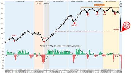 Nivel de actividad mensual desde 1993
