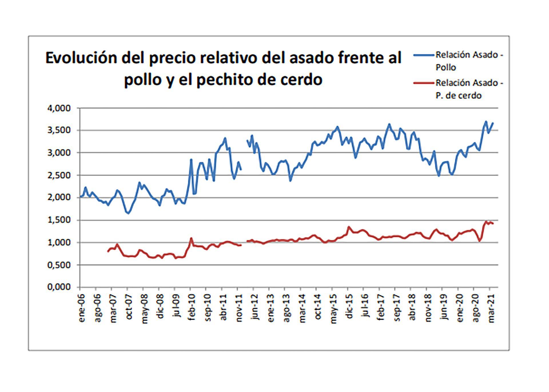 Precio carne/pollo IPCVA