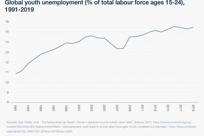 """El aumento del desempleo juvenil, dice el informe del Foro, podría llevar a una """"generación perdida de la era de los grandes confinamientos"""""""