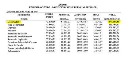 El Boletín Oficial de La Pampas donde sale publicado el sueldo del gobernador Ziliotto (Frente Justicialista Pampeano).