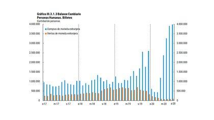 La evolución de las barras celeste (compra) y naranja (venta) muestra la evolución de las preferencias de compra y venta de las personas respecto del dólar