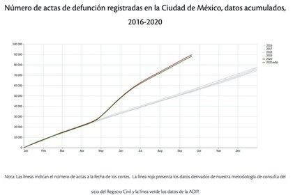 (Foto: Autores de Nexos con datos del INEGI y análisis del Registro Civil de la Ciudad de México)