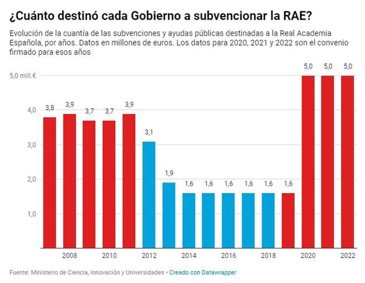 ¿Cuánto destinó cada Gobierno a subvencionar la RAE? (eldiario.es)