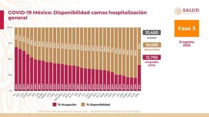 Ningún estado supera el 70% de ocupación de camas de atención general (Foto: SSA)
