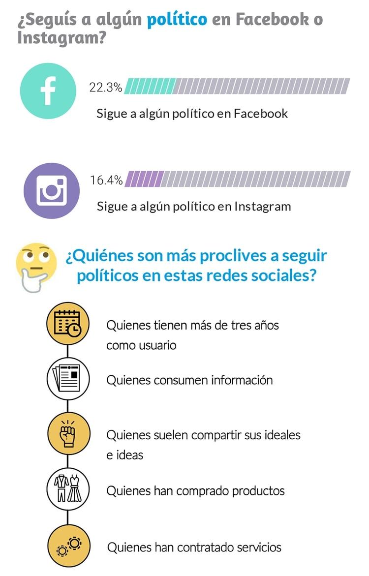 Apenas el 22,3% de los jóvenes sigue a políticos en Facebook según el informe de Taquion.