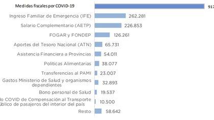 La Oficina de Presupuesto del Congreso estimó que las medidas contra el Covid-19 exigieron $917.000 millones del Presupuesto. (Fuente: OPC)