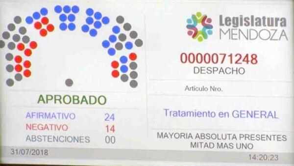 Como quedó la votación en la Cámara alta de Mendoza