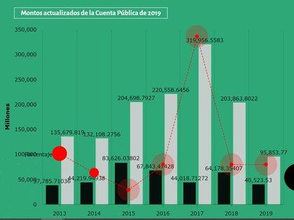 Fundar registró un sobrejercicio de hasta el 600% en el gasto a fideicomisos  (Foto: Cortesía / fundar.org.mx)