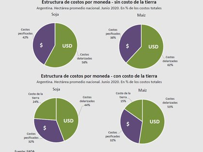 Estructura de costos de producción (FADA)