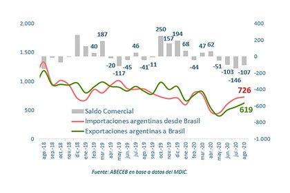 Desde junio comenzaron a reactivarse las exportaciones e importaciones bilaterales