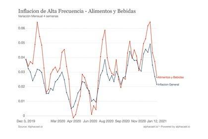 La inflación de enero. Fuente: Seido Alphacast