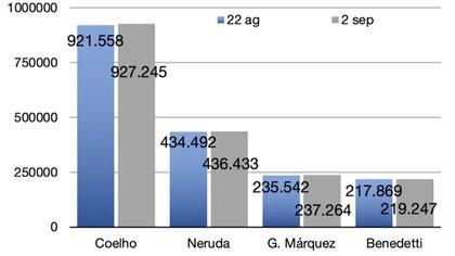 Las cifras del análisis de la Universidad de Valladolid ubicaron a Paulo Coelho como principal instagrammer de la literatura latinoamericana.