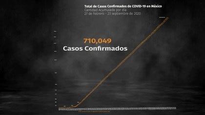 Este jueves 23 de septiembre hay 710,049 contagios acumulados (Foto: Steve Allen)