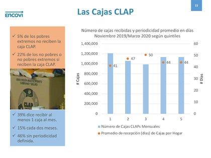 El análisis de la distribución de las cajas CLAP