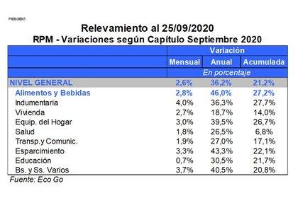 Los datos preliminares del estudio Eco Go sobre la inflación de septiembre
