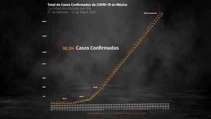 En las últimas 24 horas se sumaron 1997 casos positivos y 353 muertes (Foto: Steve Allen)