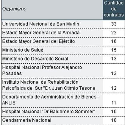 Los principales organismos del Estado nacional contratante. Fuente: Poder Ciudadano
