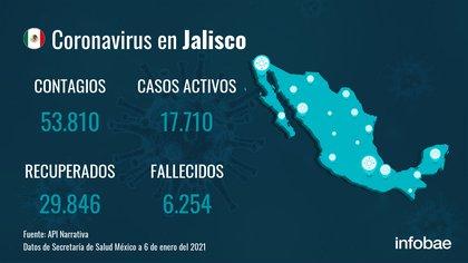 Jalisco no registra nuevas muertes por coronavirus en el último día