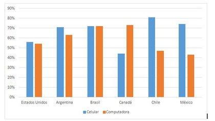 Porcentaje que usa el celular o la computadora para acceder a noticias, por país