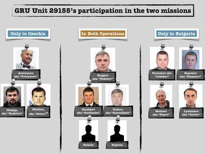 Los miembros de la unidad 29155 que participaron en las dos misiones (Foto: Bellingcat / Yordan Tsalov)