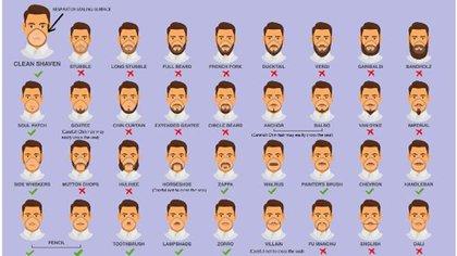 Listado de cortes de barba que difundió el CDC de EEUU