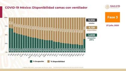 En camas con ventiladores, Nuevo León presenta la mayor ocupación, con 70% de espacios llenos y 30% de disponibilidad (Foto: SSA)