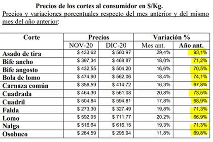 Fuente: Instituto de Promoción de la Carne Vacuna Argentina (IPCVA).