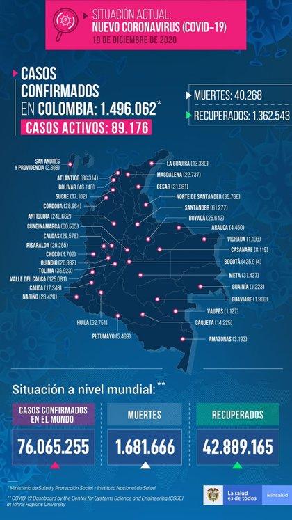 Reporte covid-19 Colombia 19 de diciembre.
