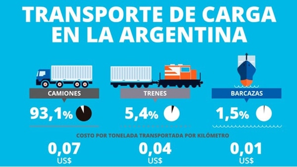 Porcentaje del transporte de carga en la Argentina