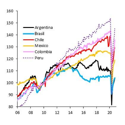 La caída del PBI argentino en la última década Fuente: IIF