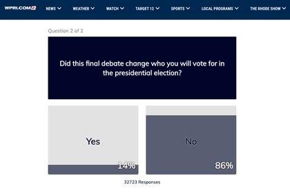 La encuesta del canal 12 de Providence, Rhode Island, confirmó lo que sugieren la gran cantidad de votos ya emitidos: mucha gente ya ha tomado una decisión sobre el sufragio