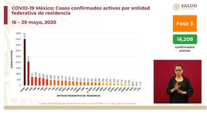 Casos confirmados activos por entidad federativa de residencia (Foto: SSa)