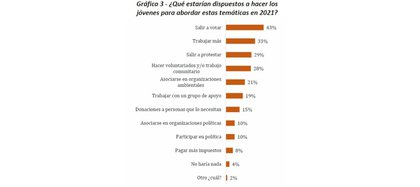 Trabajar, salir a votar y a protestar son los mayores intereses de los encuestados. Gráficos elaborados por la Universidad del Rosario.