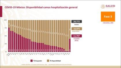 La Secretaría de Salud reportó que 59% de las camas para atender a pacientes estables por COVID-19 están disponibles y 41% ocupadas (Foto: SSa)