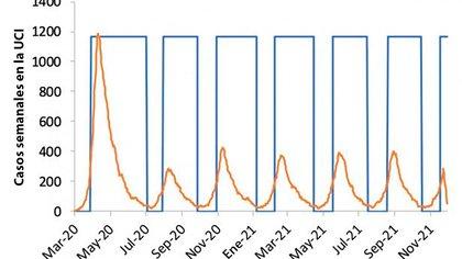 La línea naranja en el gráfico es la admisión a la UCI. Cada vez que se elevan por encima de un umbral, digamos, 100 por semana, el país cerrará todas las escuelas y la mayoría de las universidades y adoptará el distanciamiento social. Cuando caen por debajo de 50, esas medidas se levantarían, pero las personas con síntomas o cuyos familiares tienen síntomas seguirían confinadas en sus hogares