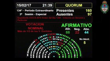 El resultado de la votación