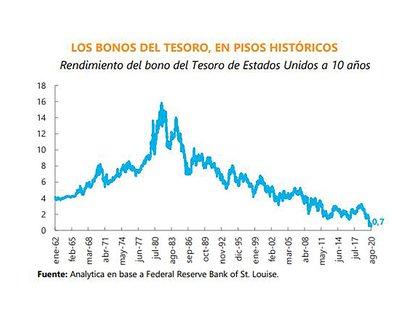 En el gráfico, elaborado por la consultora Analytica, puede apreciarse la fortísima baja de las tasas de interés en EEUU, que Powell reafirmó recientemente