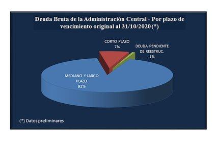 La mayor parte de los vencimientos están concentrados entre 2021 y 2023 (Fuente: Secretaría de Finanzas)