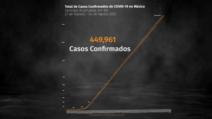 Hasta este 4 de agosto se estima que hay 43,648 pacientes de COVID-19 activos (Gráfica: Steve Allen)