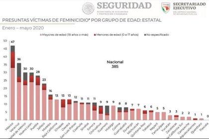 Feminicidios México (Foto: Secretaría de Seguridad Ciudadana)