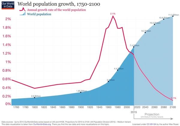 Crecimiento demografico de la población desde 1750 (OurWorldInData.com)