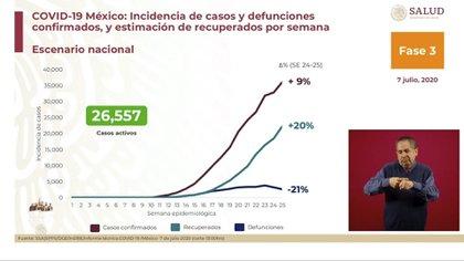 Para este martes 7 de julio de 2020, la cifra de casos activos a nivel nacional se ubicó en 26,557 (Foto: SSa)