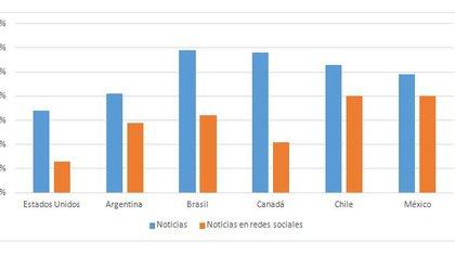 Porcentaje que cree que se puede confiar en las noticias y en las noticias en redes sociales, por país