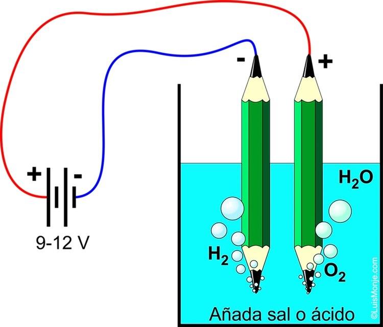 Demostración sencilla de la electrólisis del agua. Necesitará: un vaso de agua con sal de mesa; dos lápices afilados en ambos extremos; una batería de nueve voltios o un adaptador de 9-12 V; algunos trozos de alambre para empalmar y una cucharadita llena de sal de mesa. Después de conectar todo, se formarán burbujas en las puntas de los lápices de inmediato. Se formarán burbujas de oxígeno en el electrodo + (ánodo). Las burbujas de hidrógeno se formarán en el otro electrodo, el cátodo. La cantidad que se forme será el doble de la cantidad de oxígeno (Gentileza: The Conversation)