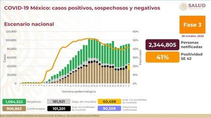 El porcentaje de positividad para este miércoles 28 de octubre se ubicó en 41% (Foto: Ssa)