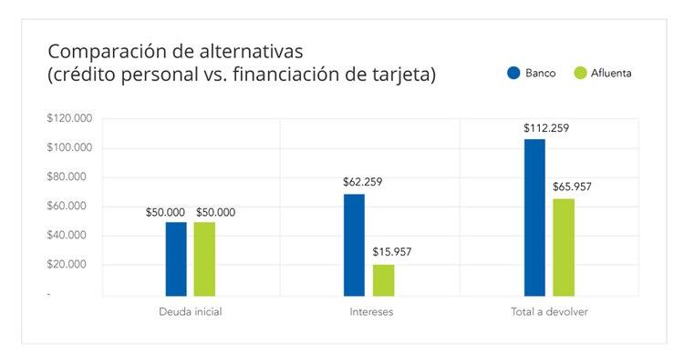Comparación de los costos totales financieros de un crédito personal en Afluenta vs la financiación estándar de las tarjetas de crédito