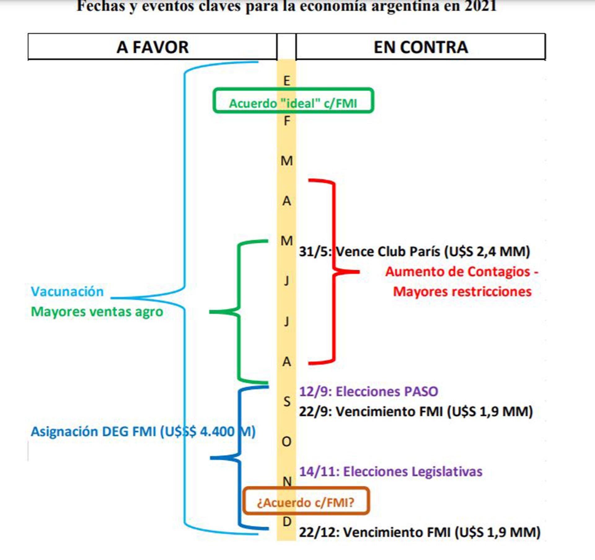 Ieral Fiscal Monetario 2021 Proyecciones Capello